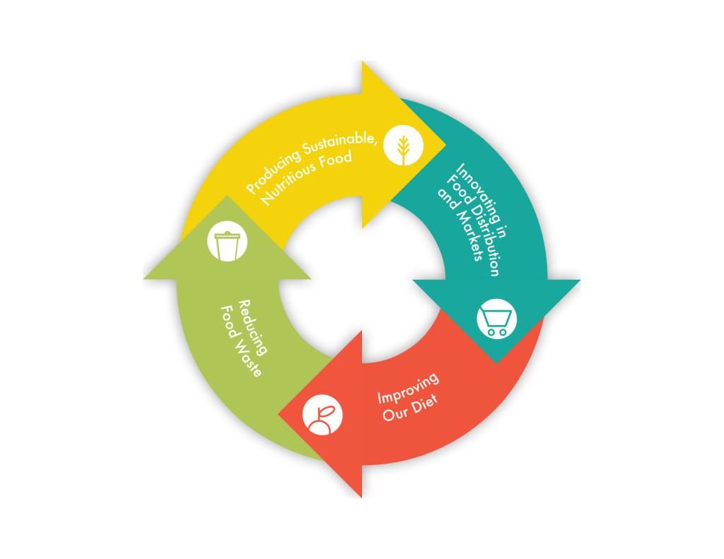 iLab_FoodSystem_Diagram_v5-3 (2)